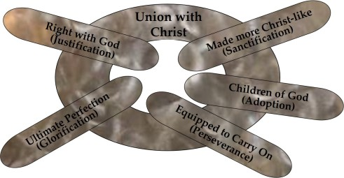 union_with_christ